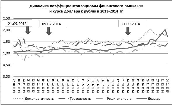 Рисунок 1. Динамика коэффициентов Социомы валютного рынка РФ и курса доллара США к рублю РФ в конце 2013 и в 2014 годах.