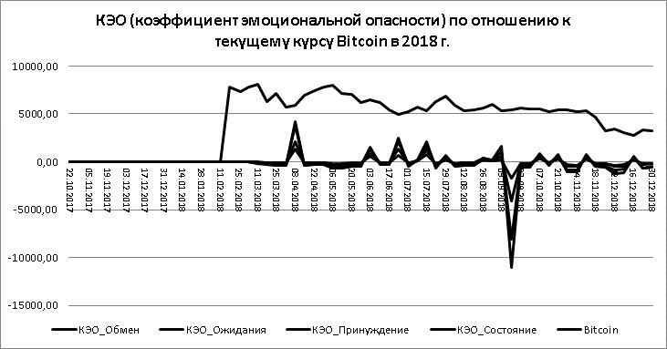 Рисунок 3. Динамика КЭО по отношению к текущему курсу Bitcoin в долларах США.