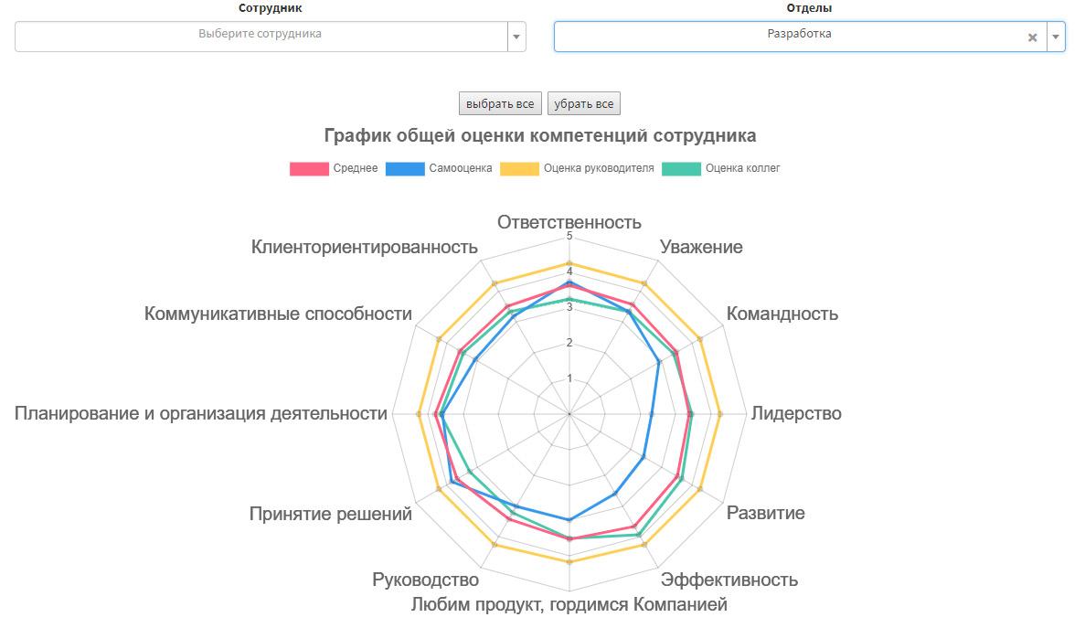 Стартап: Платформа AltSuite - улучшение качества коммуникации в компании